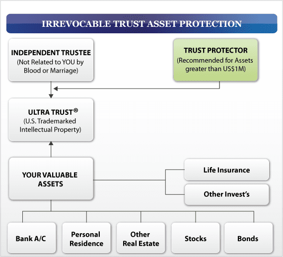 Irrevocable Trust Asset Protection chart of the different types of relationships in a trust document. The best of Asset Protection Strategies