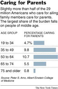 NYtimes clip Medicare Caring for Parents and how to protect assets from lawsuits